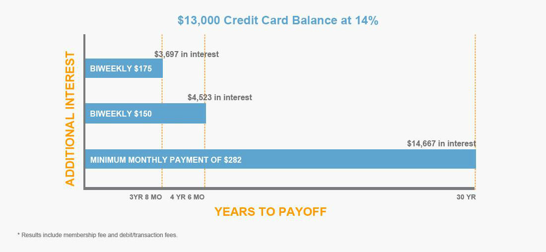 Credit Card Balance Payoff Calculator Free-Instant-Credit-Reports.Us